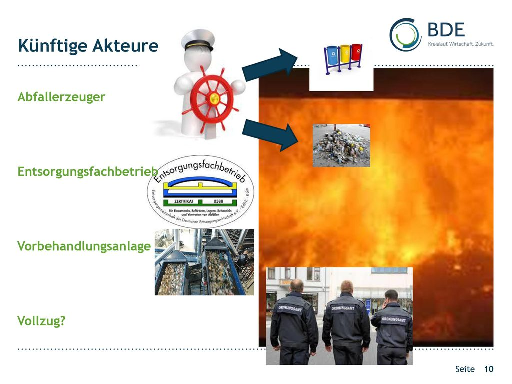 Künftige Akteure Abfallerzeuger Entsorgungsfachbetrieb