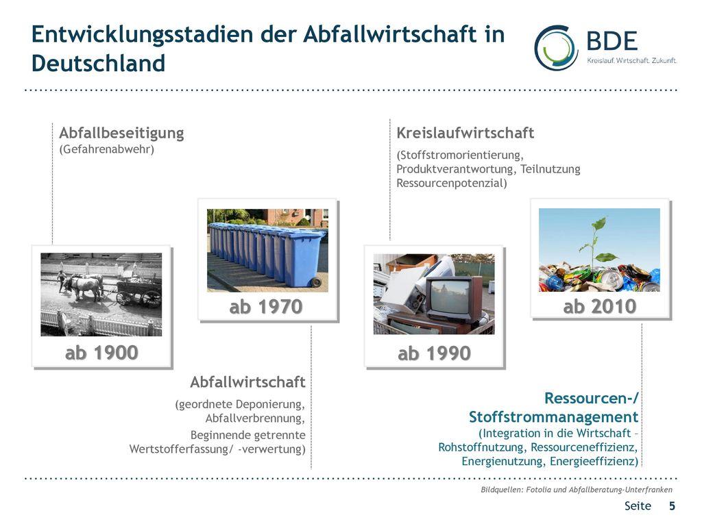 Entwicklungsstadien der Abfallwirtschaft in Deutschland