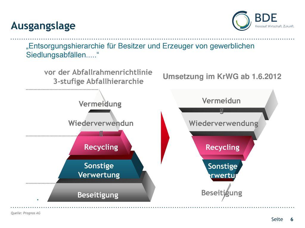 vor der Abfallrahmenrichtlinie 3-stufige Abfallhierarchie