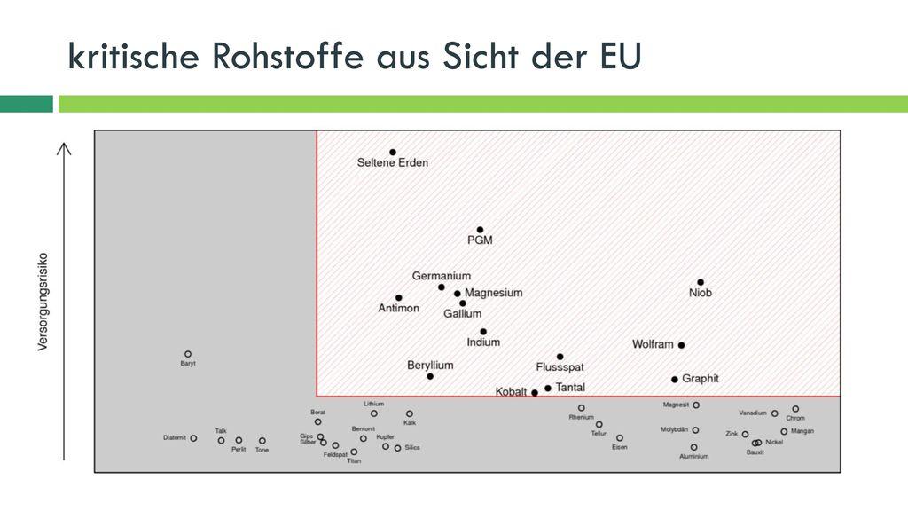 kritische Rohstoffe aus Sicht der EU