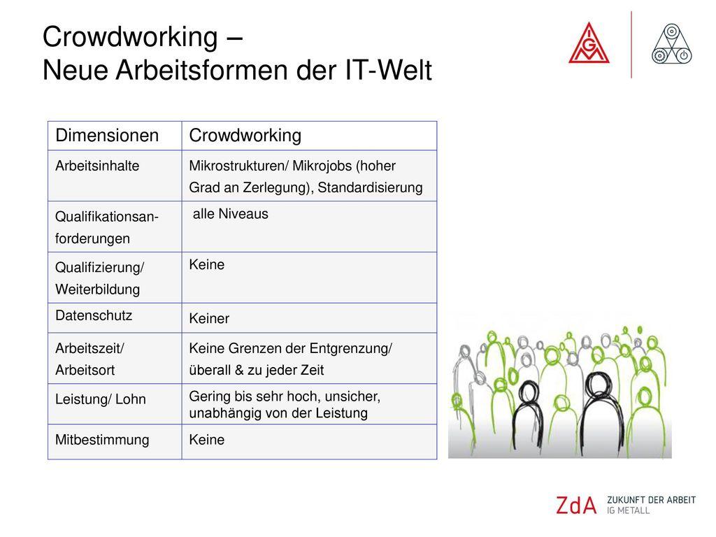 Crowdworking – Neue Arbeitsformen der IT-Welt