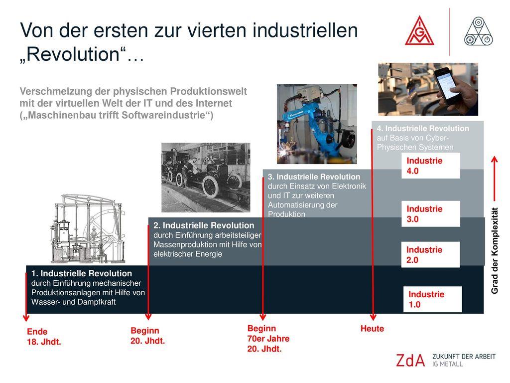 """Von der ersten zur vierten industriellen """"Revolution …"""