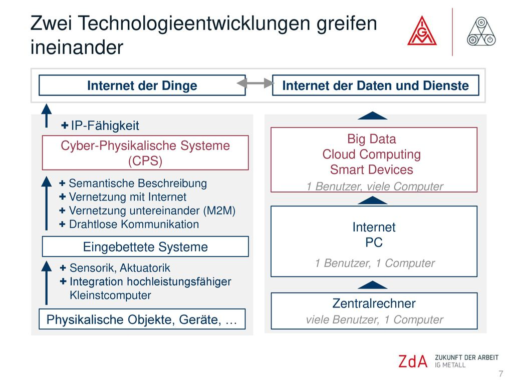Internet der Daten und Dienste
