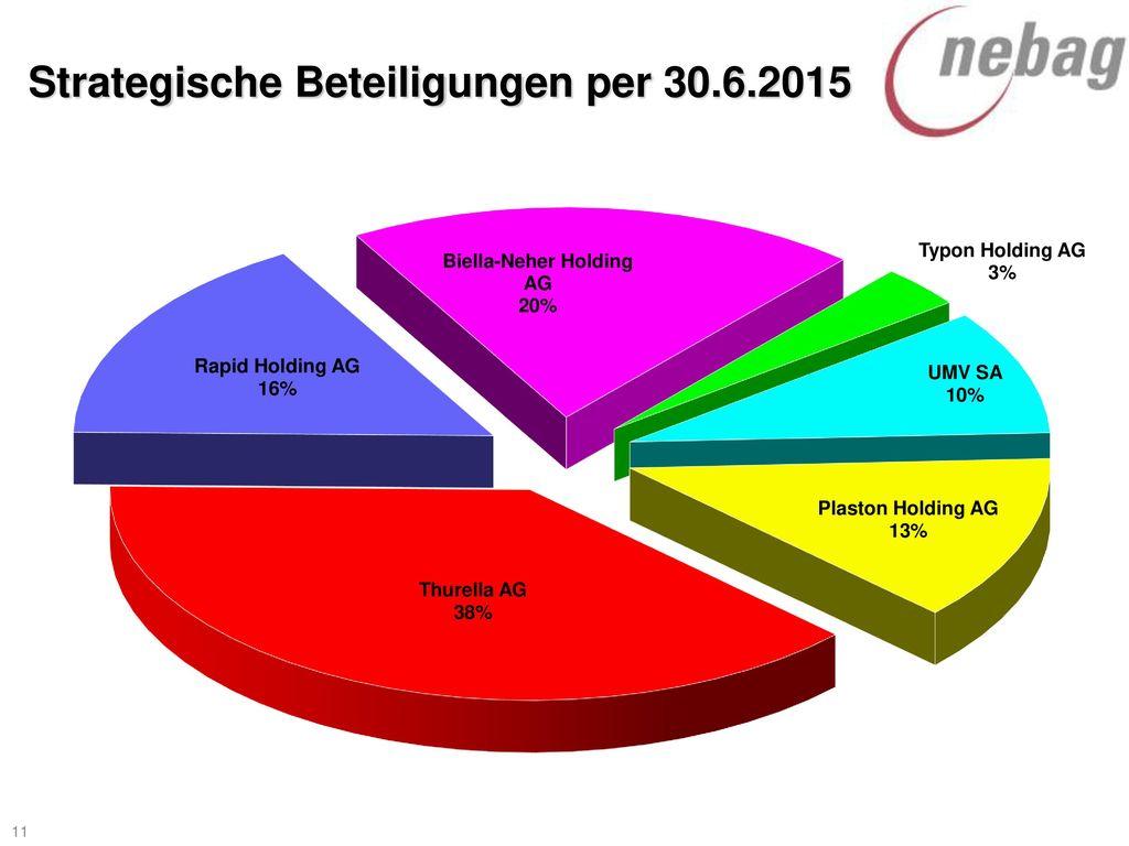 Strategische Beteiligungen per 30.6.2015