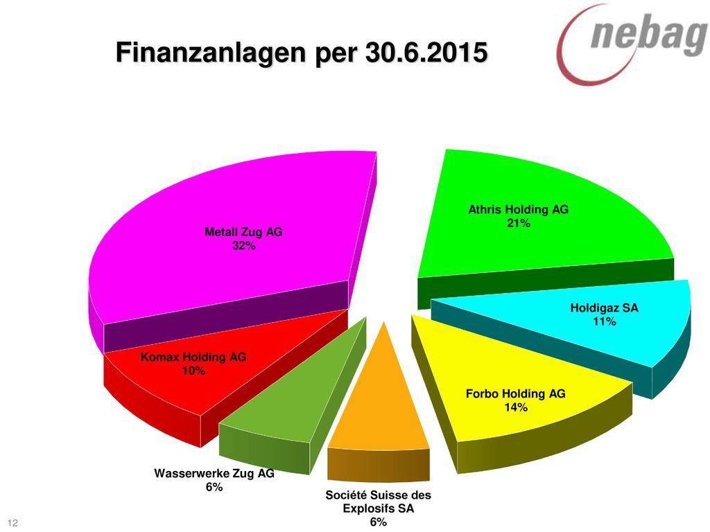 Finanzanlagen per 30.6.2015