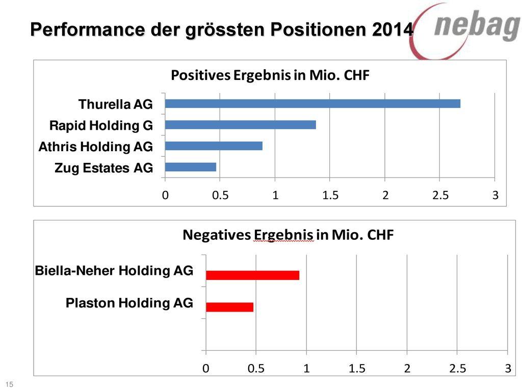 Performance der grössten Positionen 2014