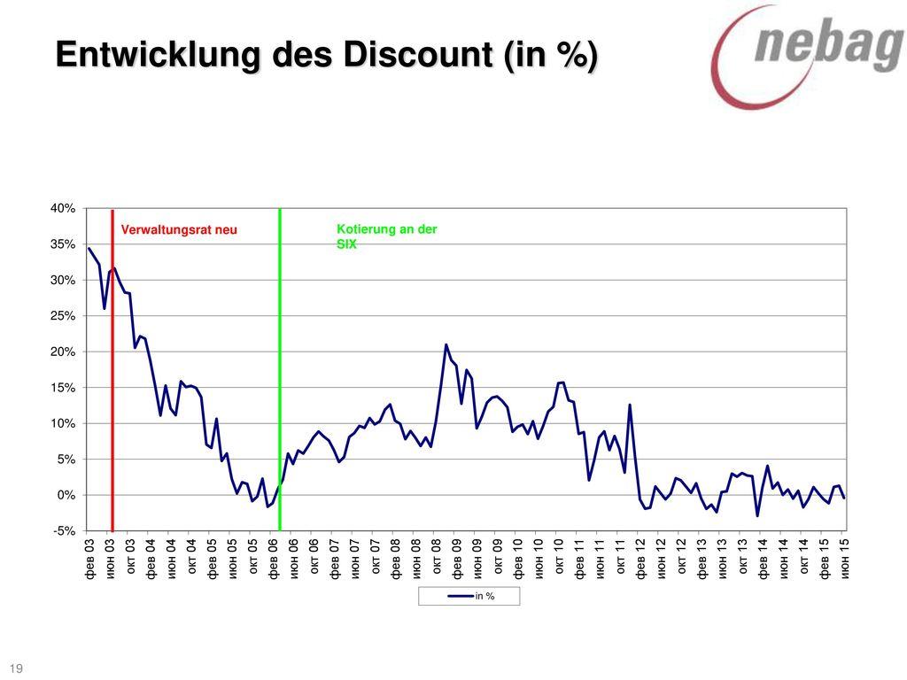 Entwicklung des Discount (in %)