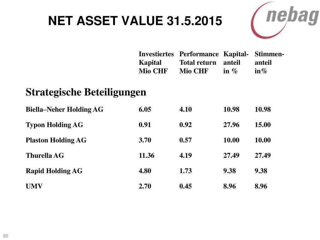 NET ASSET VALUE 31.5.2015 Strategische Beteiligungen