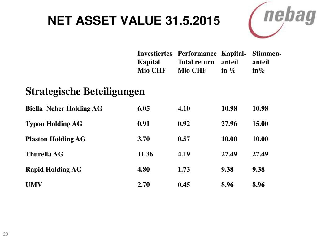 NET ASSET VALUE Strategische Beteiligungen