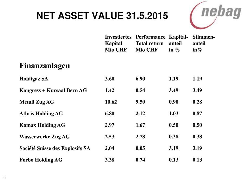 NET ASSET VALUE 31.5.2015 Finanzanlagen