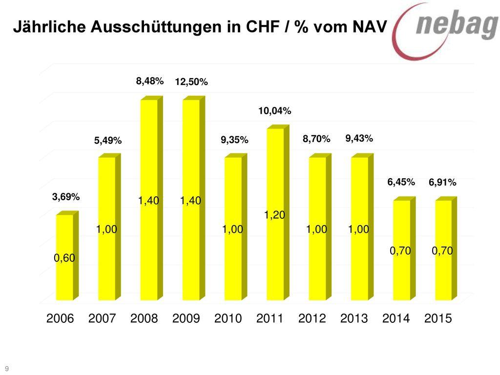 Jährliche Ausschüttungen in CHF / % vom NAV