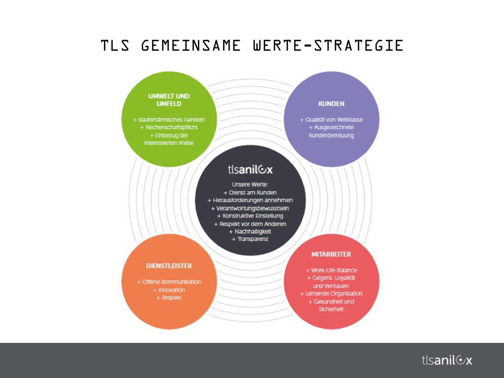TLS GEMEINSAME WERTE-STRATEGIE