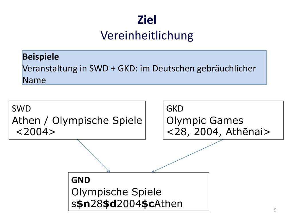 Niedlich Ziel Für Allgemeine Beispiele Zeitgenössisch - Entry Level ...