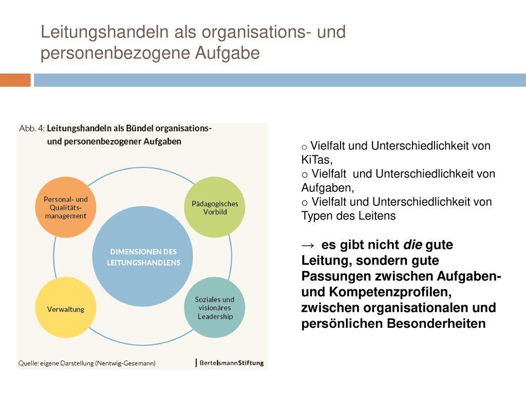 Leitungshandeln als organisations- und personenbezogene Aufgabe