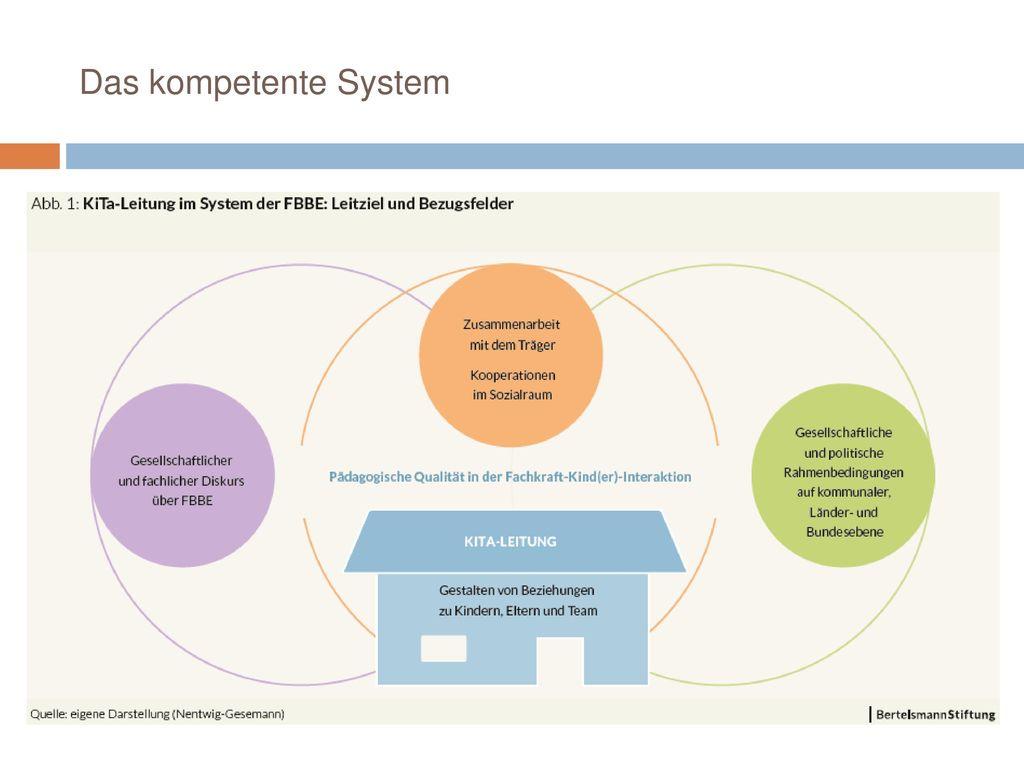 Das kompetente System Abschließend möchte ich eine systemische Perspektive stark machen:
