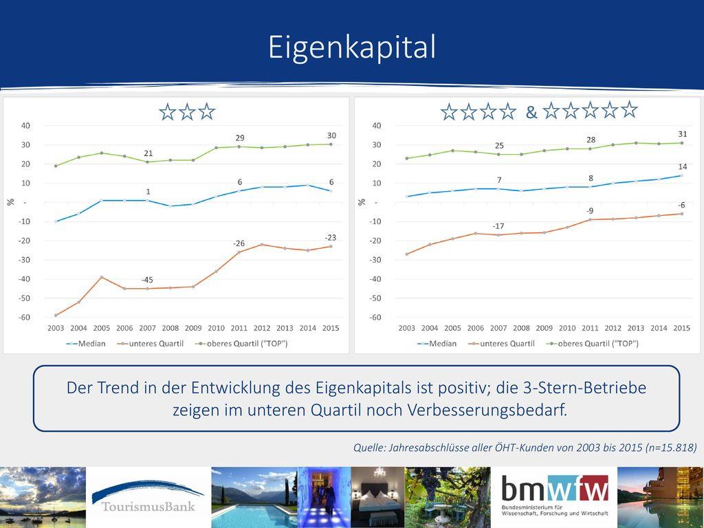 Eigenkapital & Der Trend in der Entwicklung des Eigenkapitals ist positiv; die 3-Stern-Betriebe zeigen im unteren Quartil noch Verbesserungsbedarf.