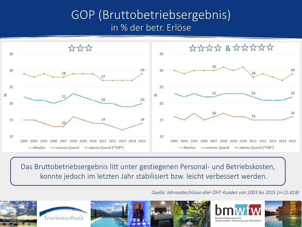 GOP (Bruttobetriebsergebnis) in % der betr. Erlöse