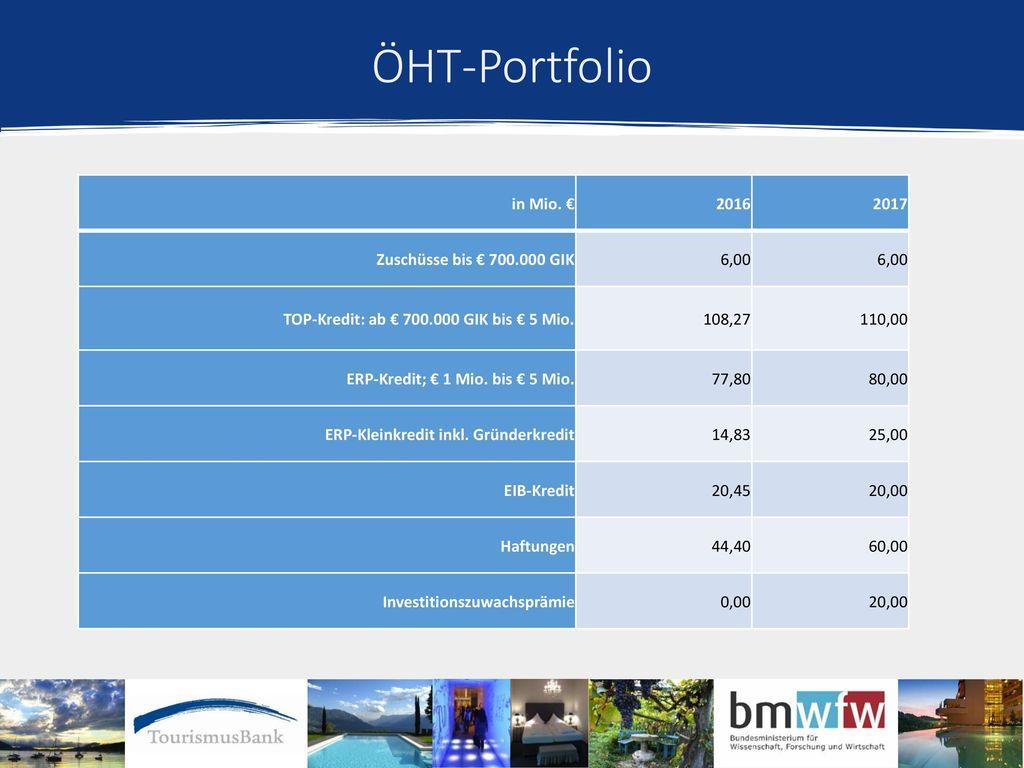 ÖHT-Portfolio in Mio. € 2016 2017 Zuschüsse bis € 700.000 GIK 6,00
