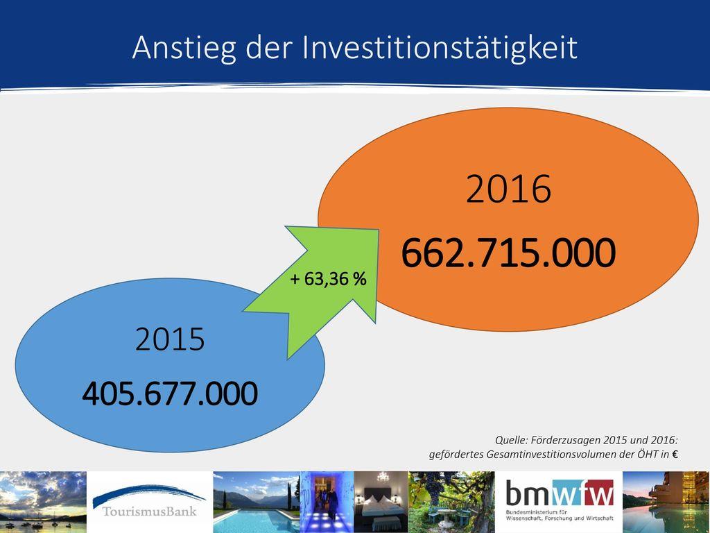 Anstieg der Investitionstätigkeit