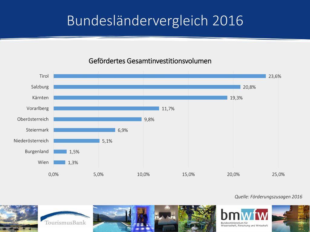 Bundesländervergleich 2016