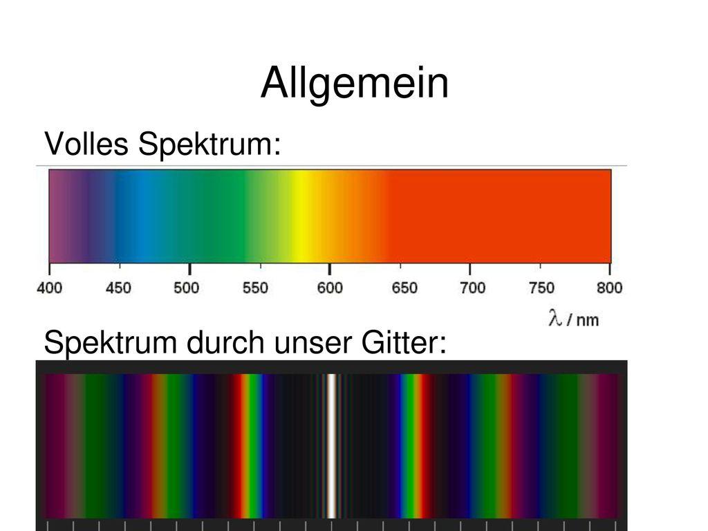 Allgemein Volles Spektrum: Spektrum durch unser Gitter: