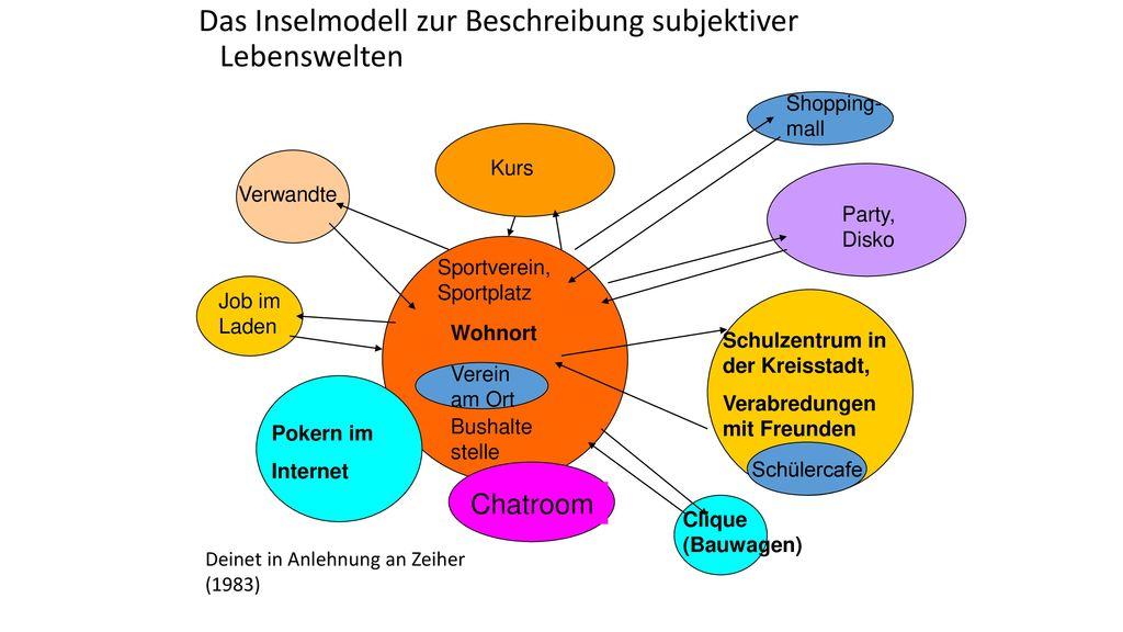 Das Inselmodell zur Beschreibung subjektiver Lebenswelten