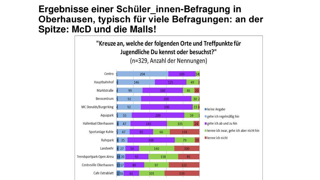 Ergebnisse einer Schüler_innen-Befragung in Oberhausen, typisch für viele Befragungen: an der Spitze: McD und die Malls!