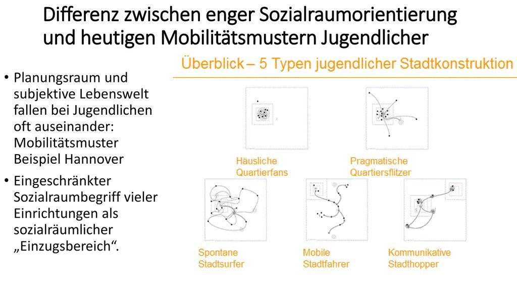 Differenz zwischen enger Sozialraumorientierung und heutigen Mobilitätsmustern Jugendlicher