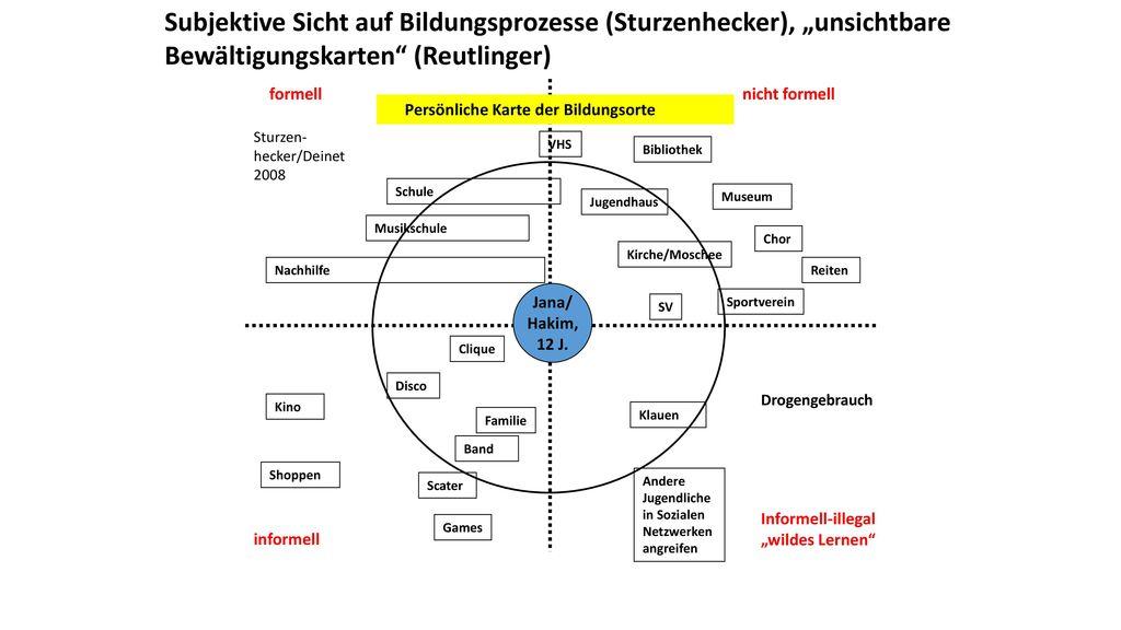 """Subjektive Sicht auf Bildungsprozesse (Sturzenhecker), """"unsichtbare Bewältigungskarten (Reutlinger)"""