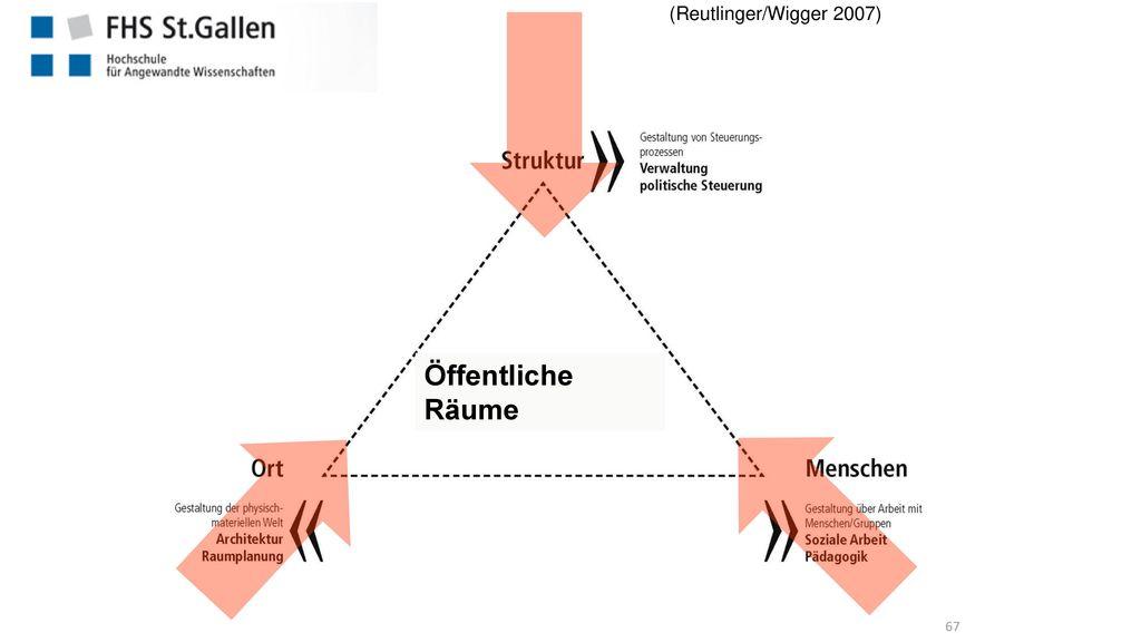 (Reutlinger/Wigger 2007) Öffentliche Räume