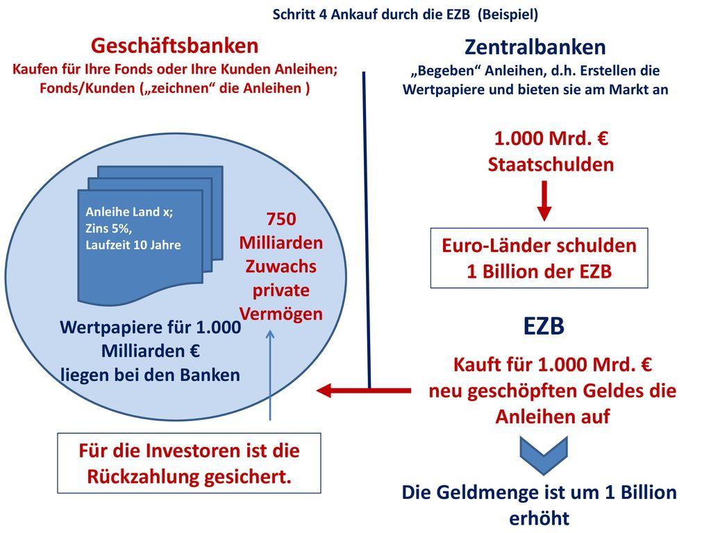 EZB Geschäftsbanken Zentralbanken 1.000 Mrd. € Staatschulden