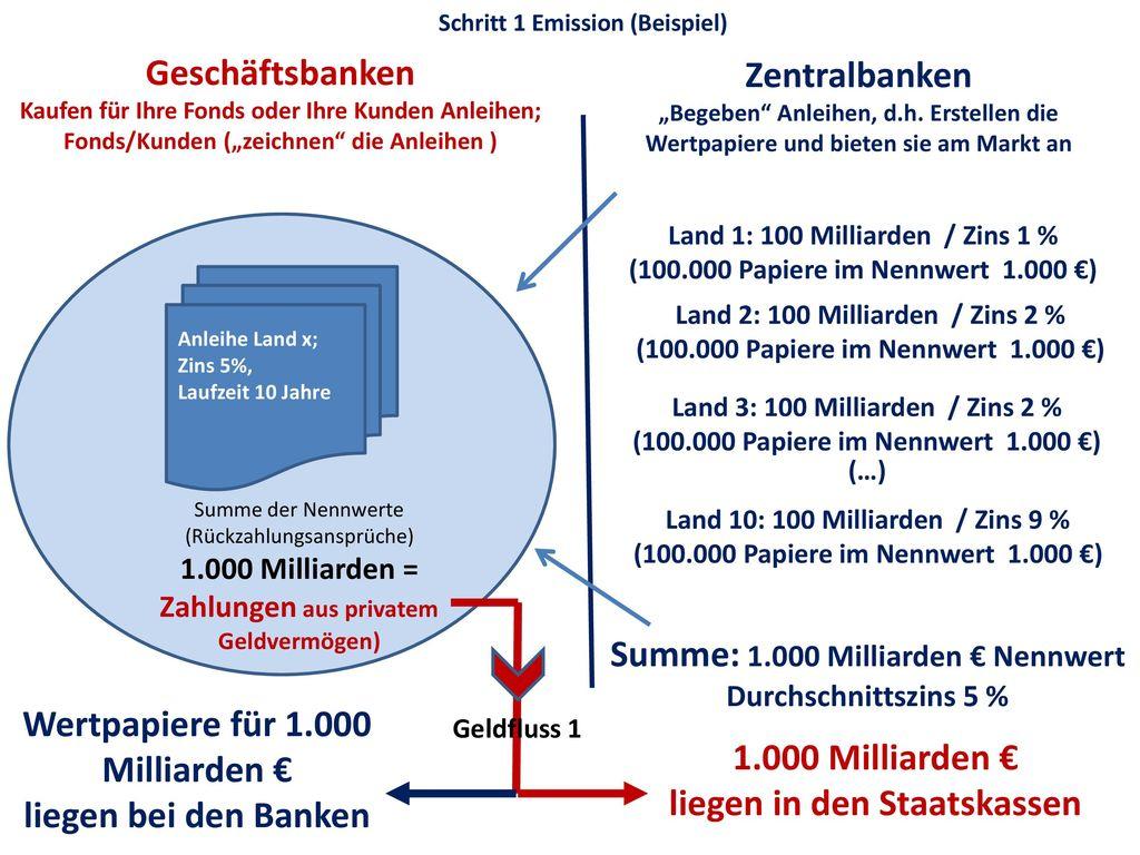 Summe: 1.000 Milliarden € Nennwert