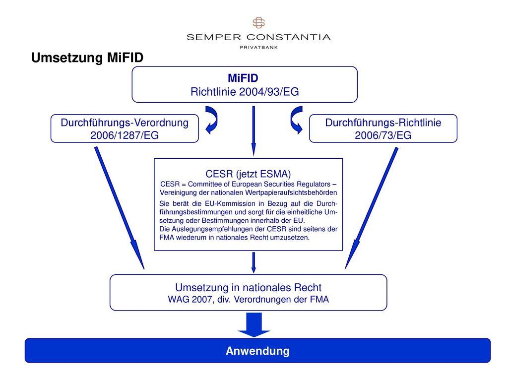 Umsetzung MiFID MiFID Richtlinie 2004/93/EG Anwendung