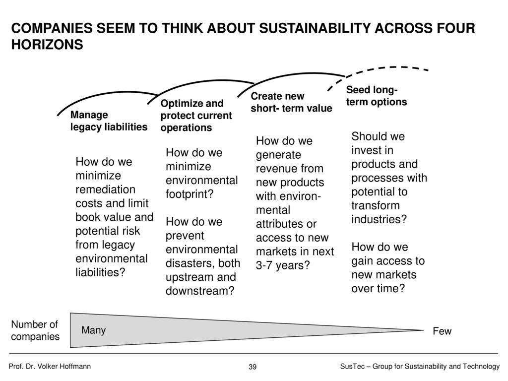 COMMON LEVERS TO PURSUE SUSTAINABILITY