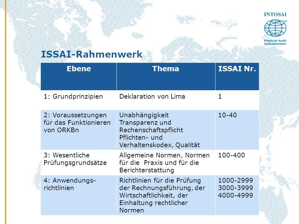 ISSAI-Rahmenwerk Ebene Thema ISSAI Nr. 1: Grundprinzipien