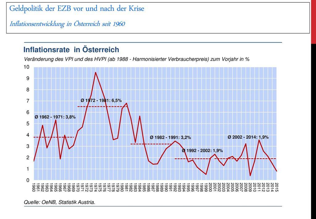 Geldpolitik der EZB vor und nach der Krise