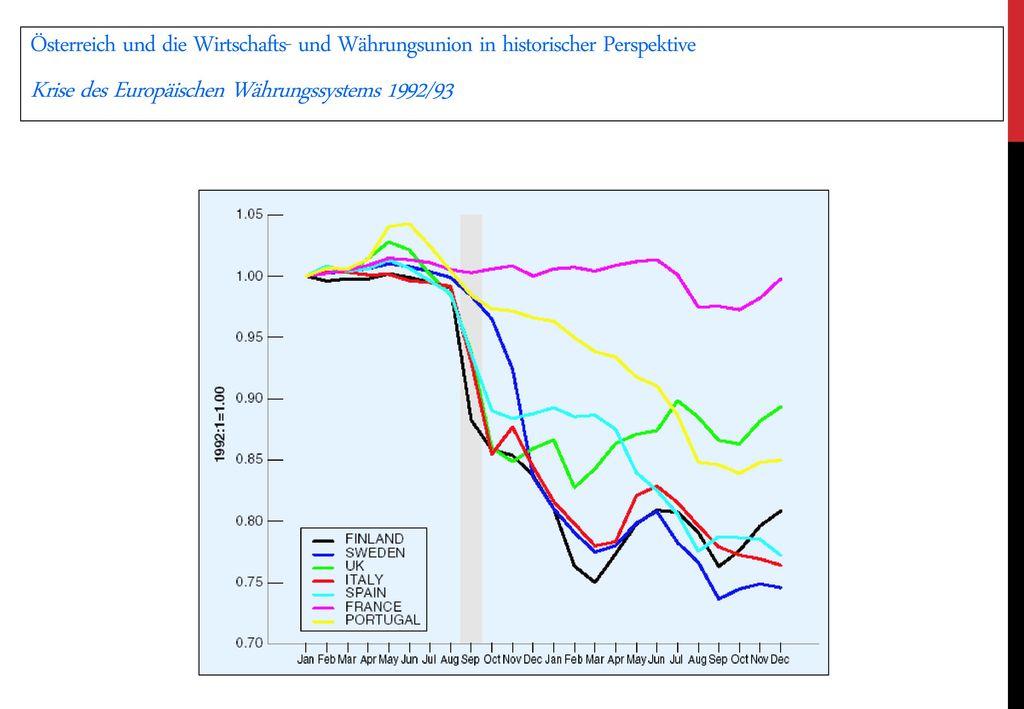 Krise des Europäischen Währungssystems 1992/93