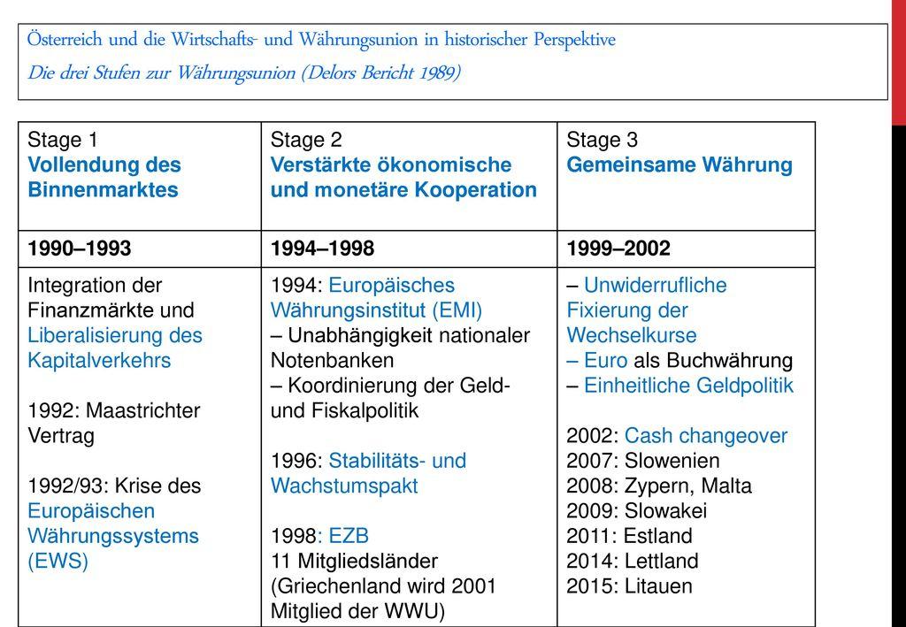 Die drei Stufen zur Währungsunion (Delors Bericht 1989)