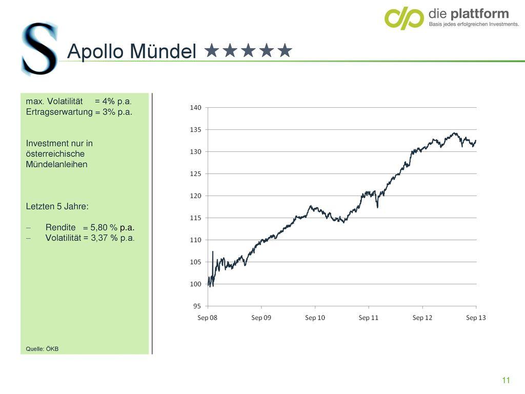 Apollo Mündel ««««« max. Volatilität = 4% p.a.
