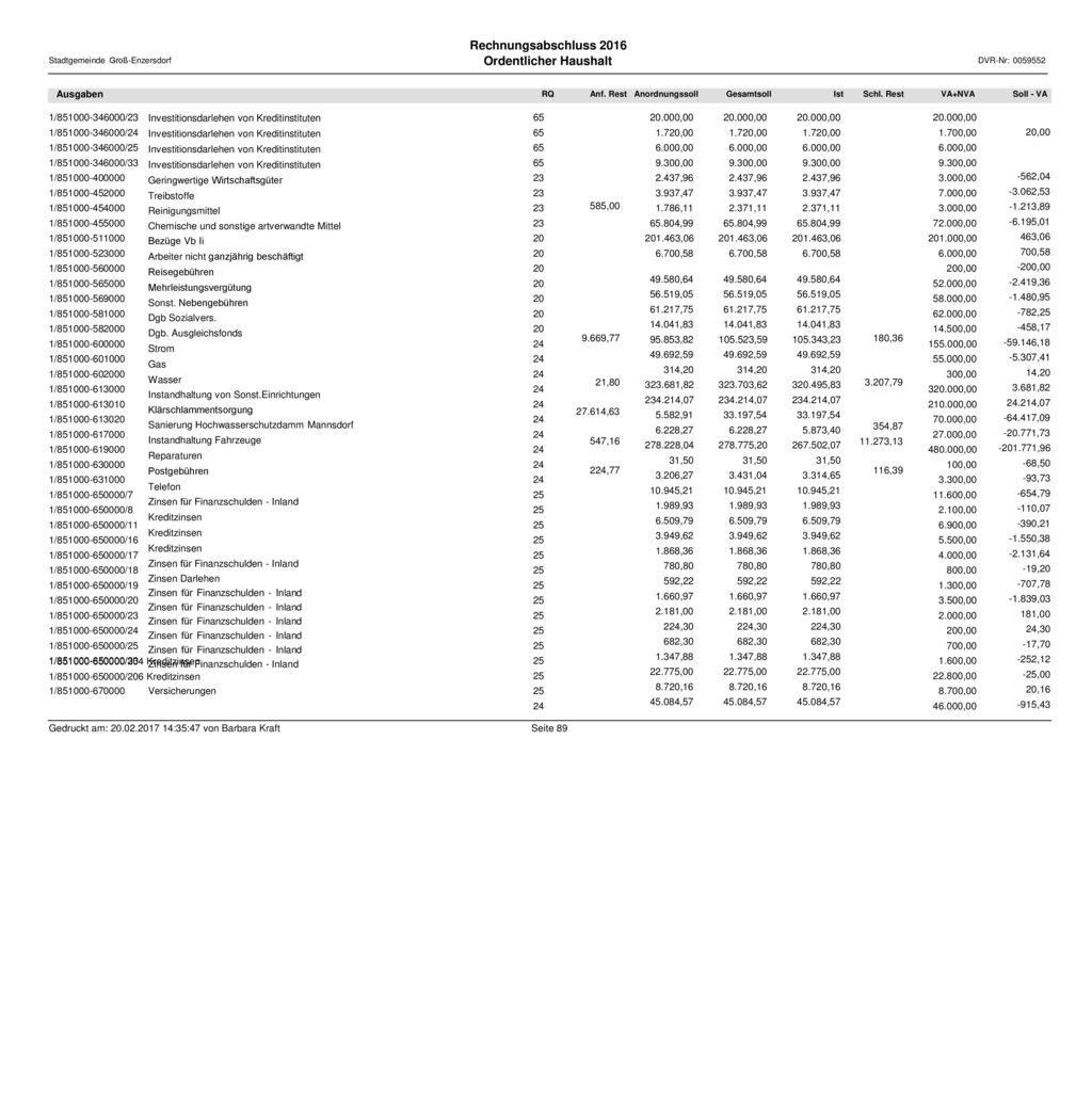 Ordentlicher Haushalt