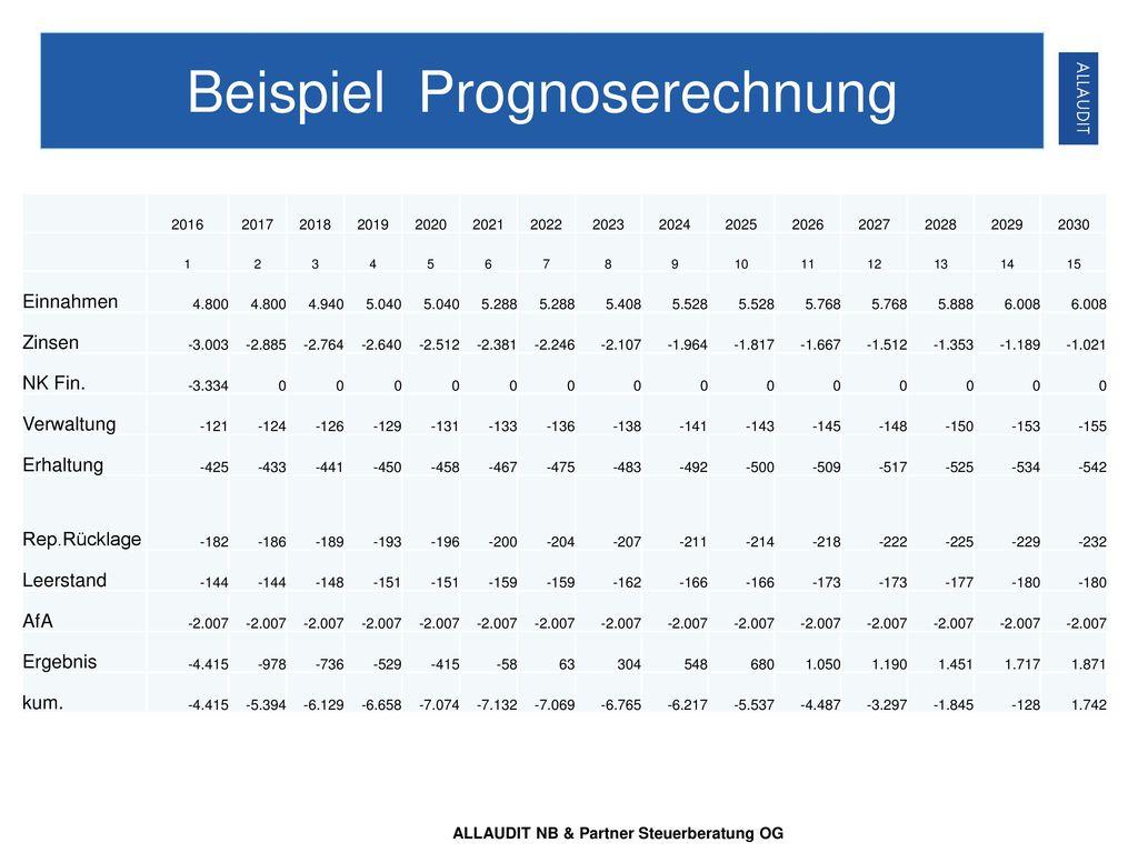 Beispiel Prognoserechnung