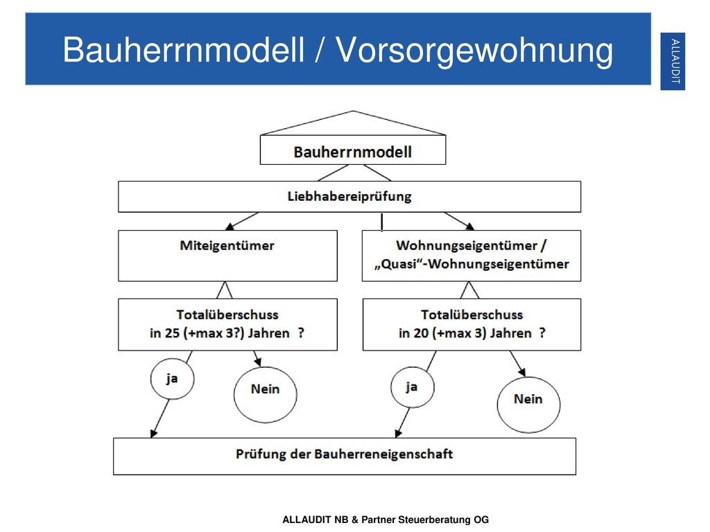 Bauherrnmodell / Vorsorgewohnung