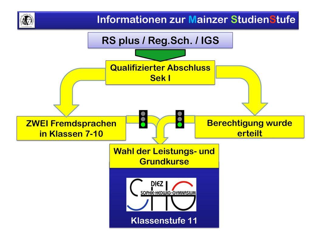 RS plus / Reg.Sch. / IGS Qualifizierter Abschluss Sek I