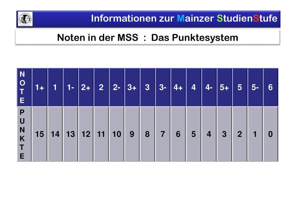 Noten in der MSS : Das Punktesystem