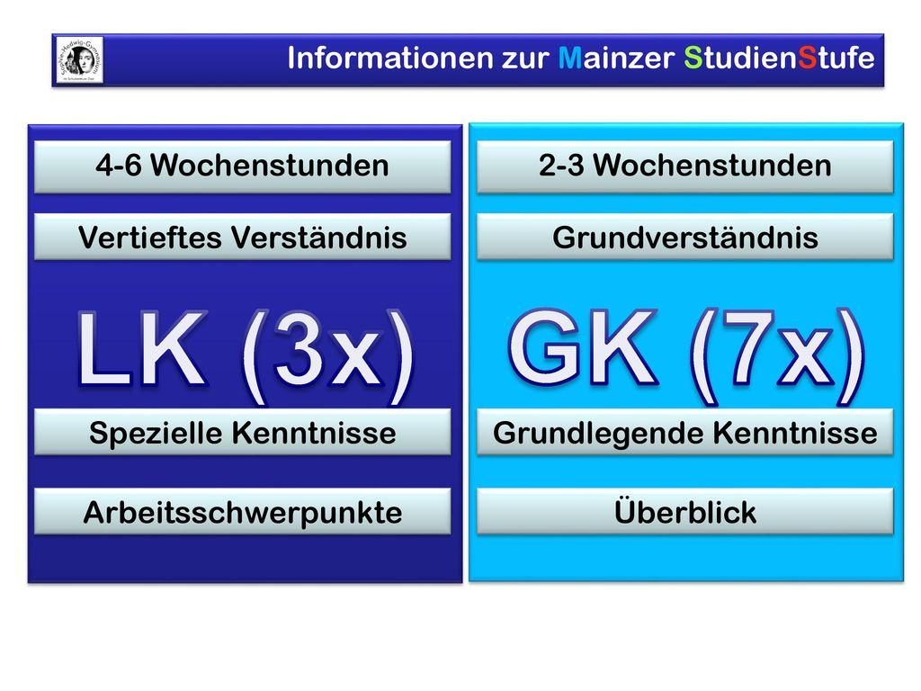 LK (3x) GK (7x) 4-6 Wochenstunden Vertieftes Verständnis