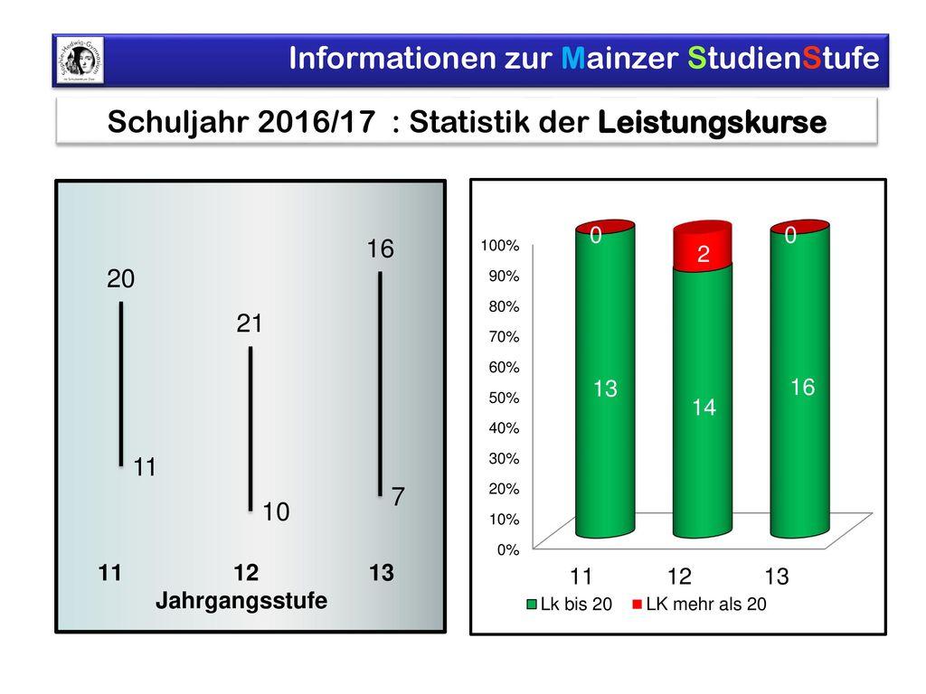Schuljahr 2016/17 : Statistik der Leistungskurse