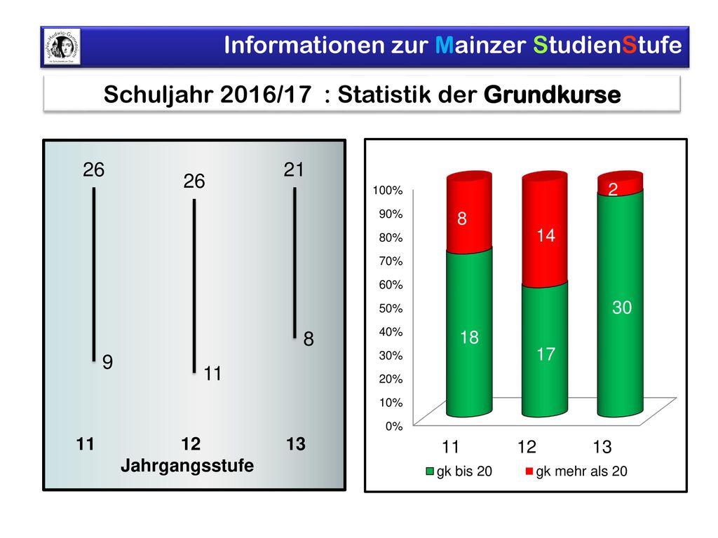 Schuljahr 2016/17 : Statistik der Grundkurse