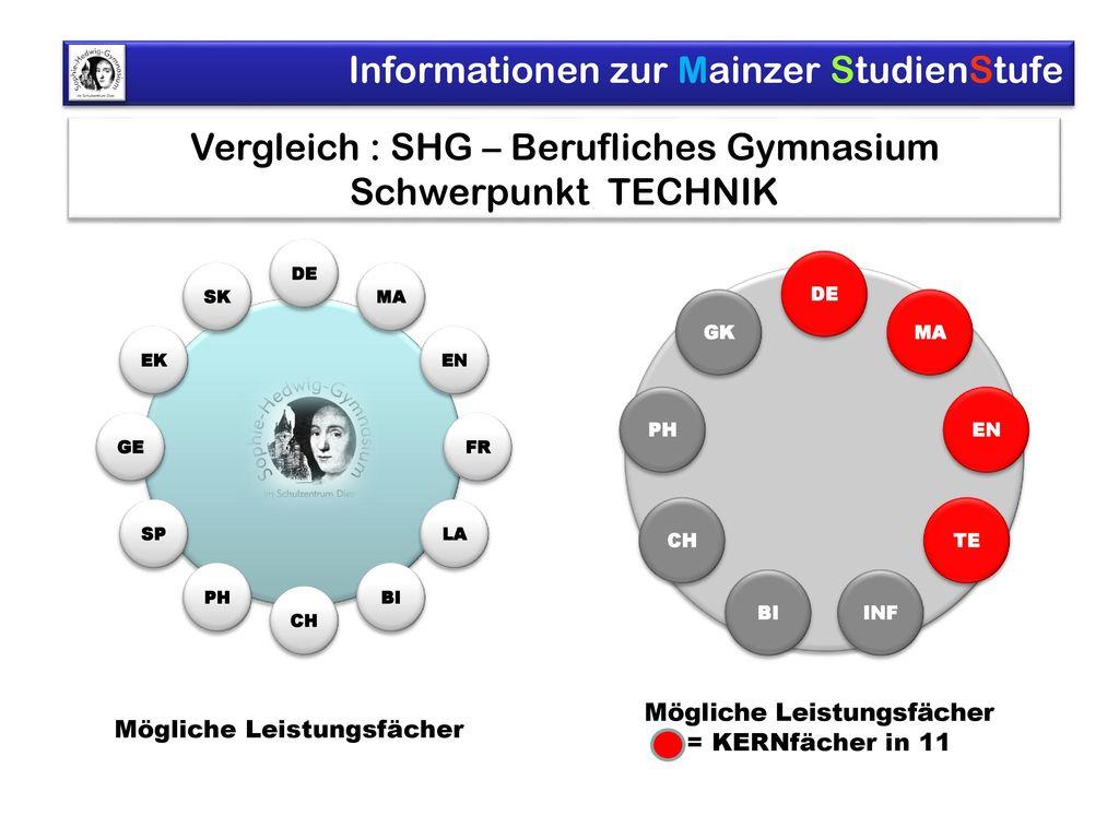 Vergleich : SHG – Berufliches Gymnasium Schwerpunkt TECHNIK