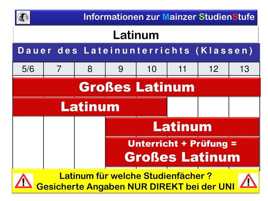 Dauer des Lateinunterrichts (Klassen)