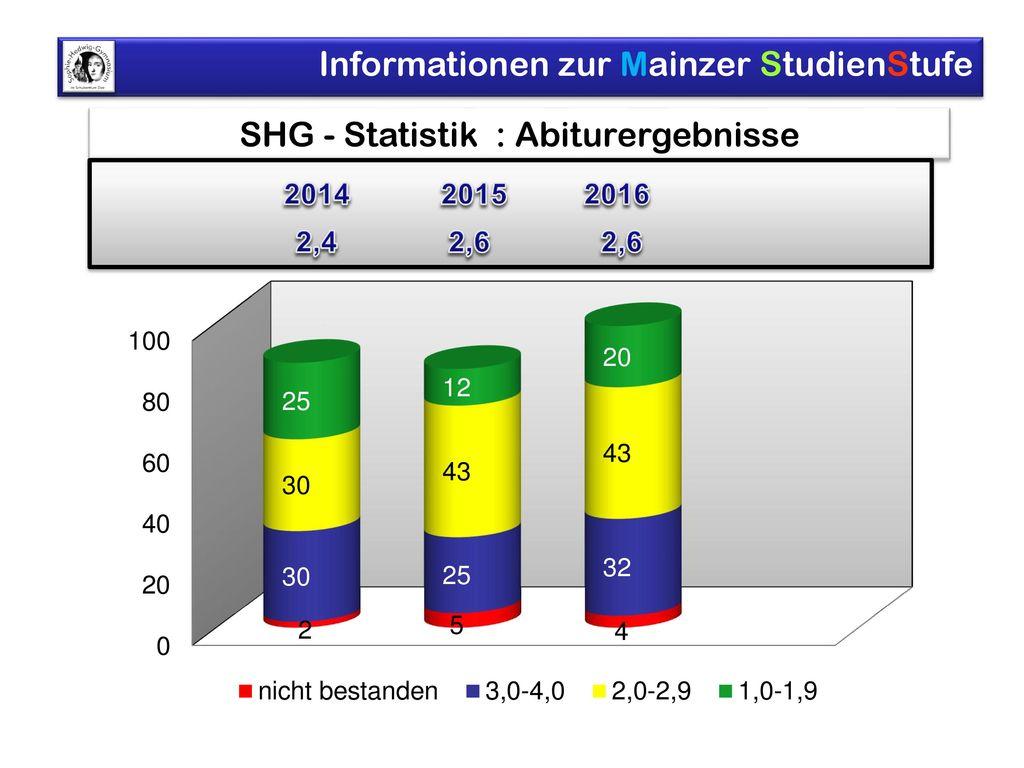 SHG - Statistik : Abiturergebnisse
